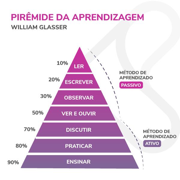 metodologias ativas - pirâmide de aprendizagem