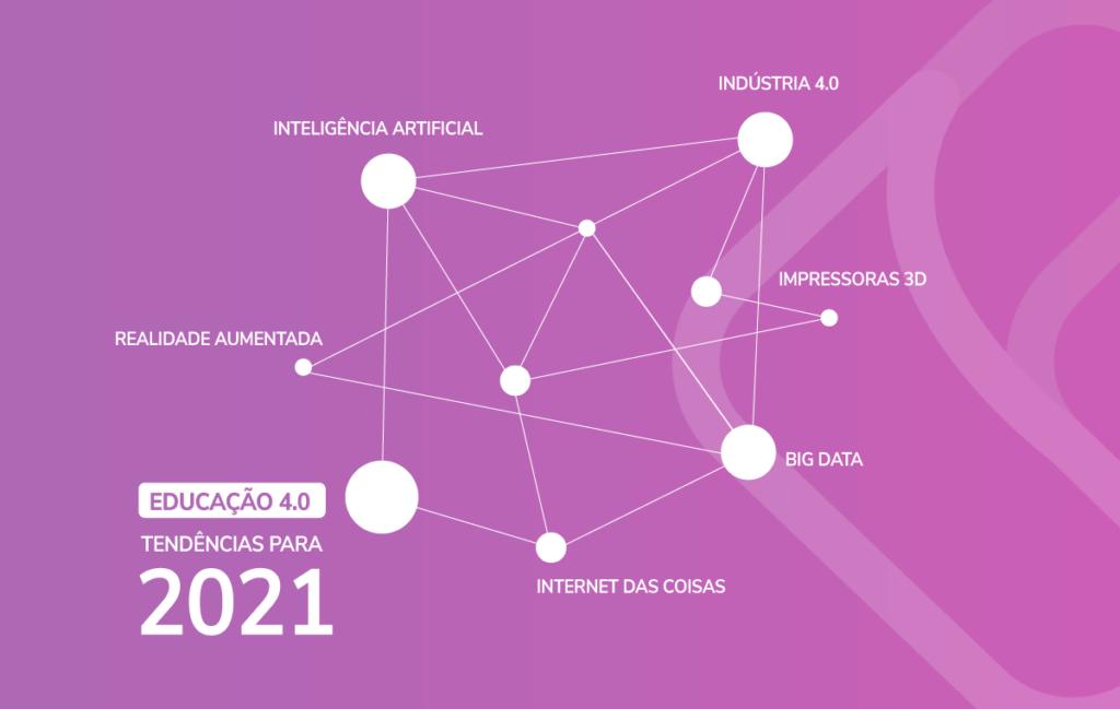 Educação 4.0 e tecnologia na educação: tendências de ensino para 2021