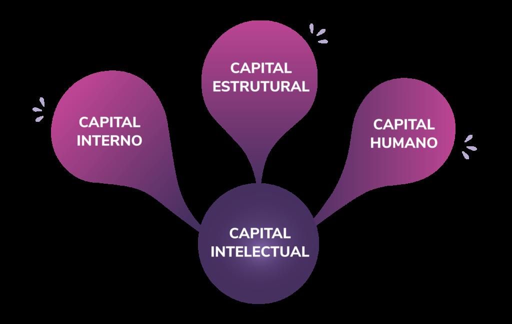 Quais os 3 tipos de capital intelectual?