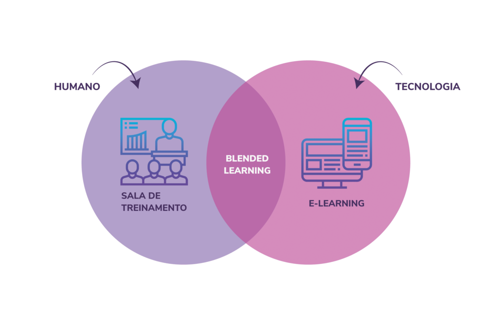 O que é Blended Learning?