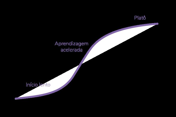 O que é uma Curva de Aprendizagem?