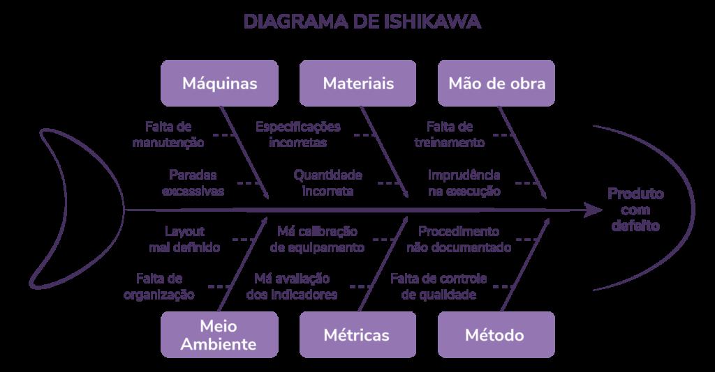 Os 6Ms do Diagrama de Ishikawa!