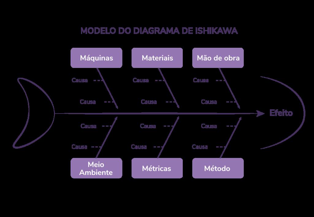 Modelo do Diagrama de Ishikawa!