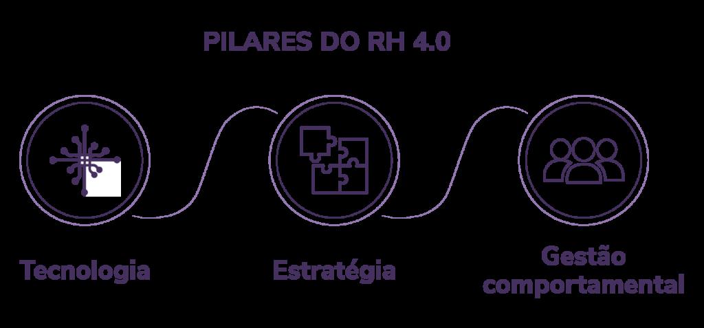 Pilares do RH 4.0