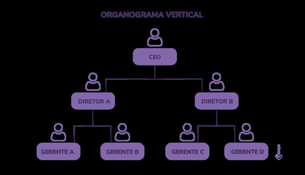 Organograma empresarial vertical